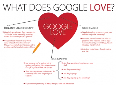 What-does-google-love